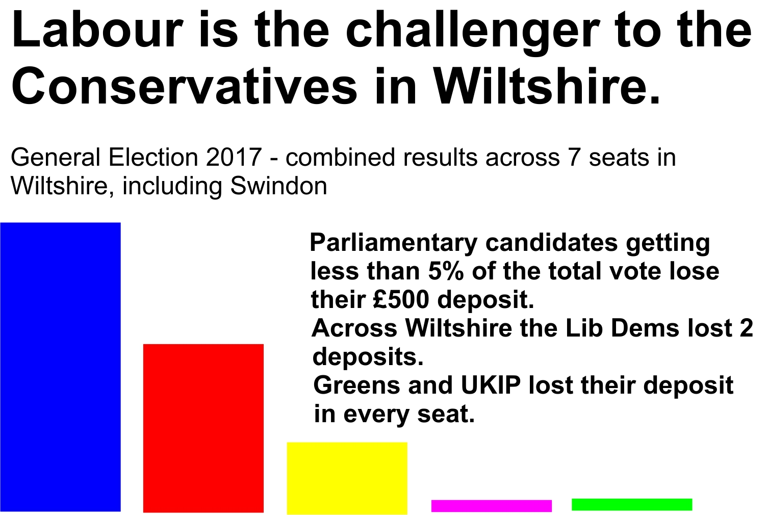 labour is challenger